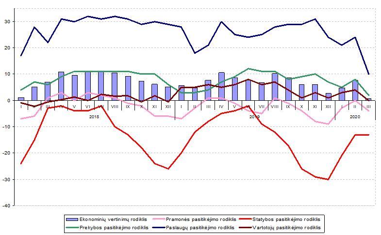 prekybos ekonominiai rodikliai)